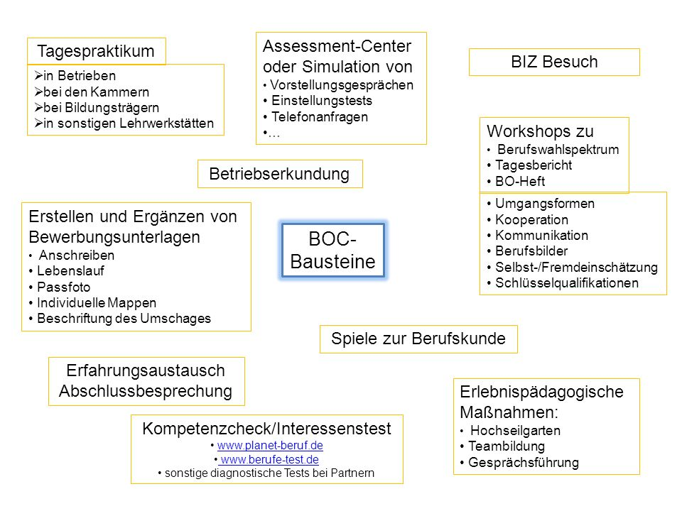 BOC-Bausteine Assessment-Center oder Simulation von Tagespraktikum