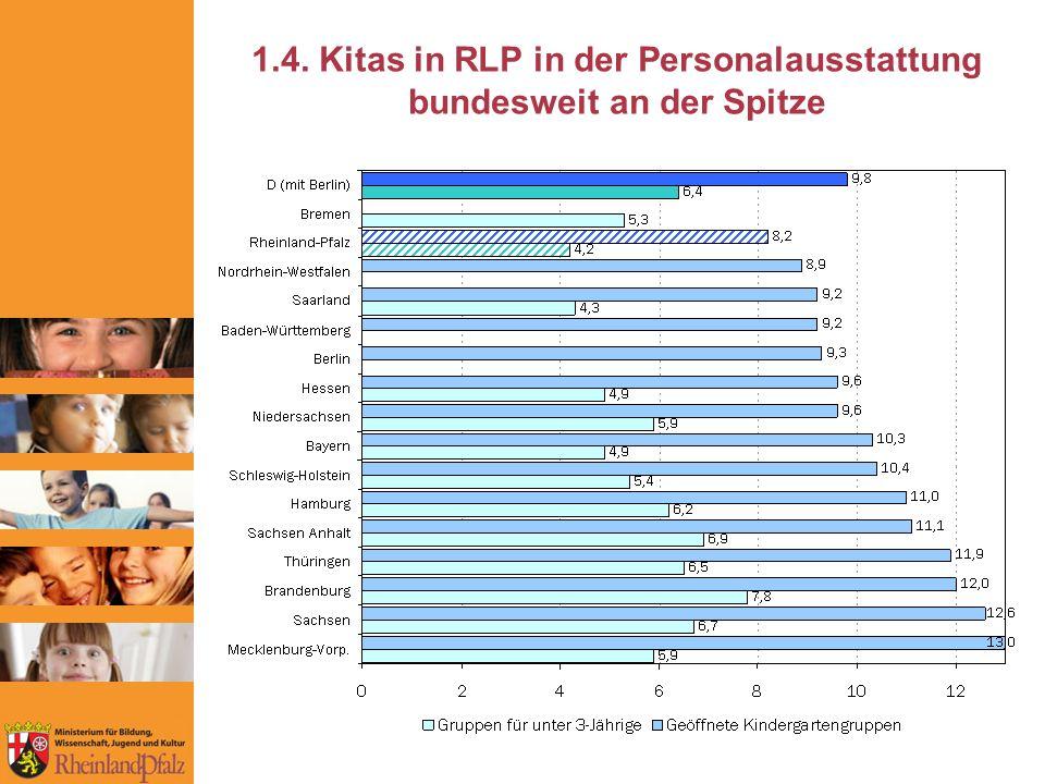 1.4. Kitas in RLP in der Personalausstattung bundesweit an der Spitze