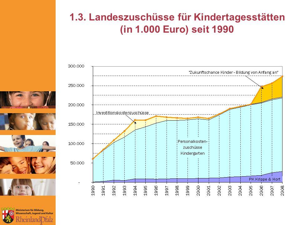 1.3. Landeszuschüsse für Kindertagesstätten (in 1.000 Euro) seit 1990