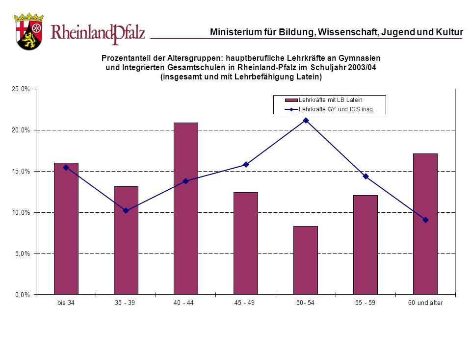 und Integrierten Gesamtschulen in Rheinland-Pfalz im Schuljahr 2003/04