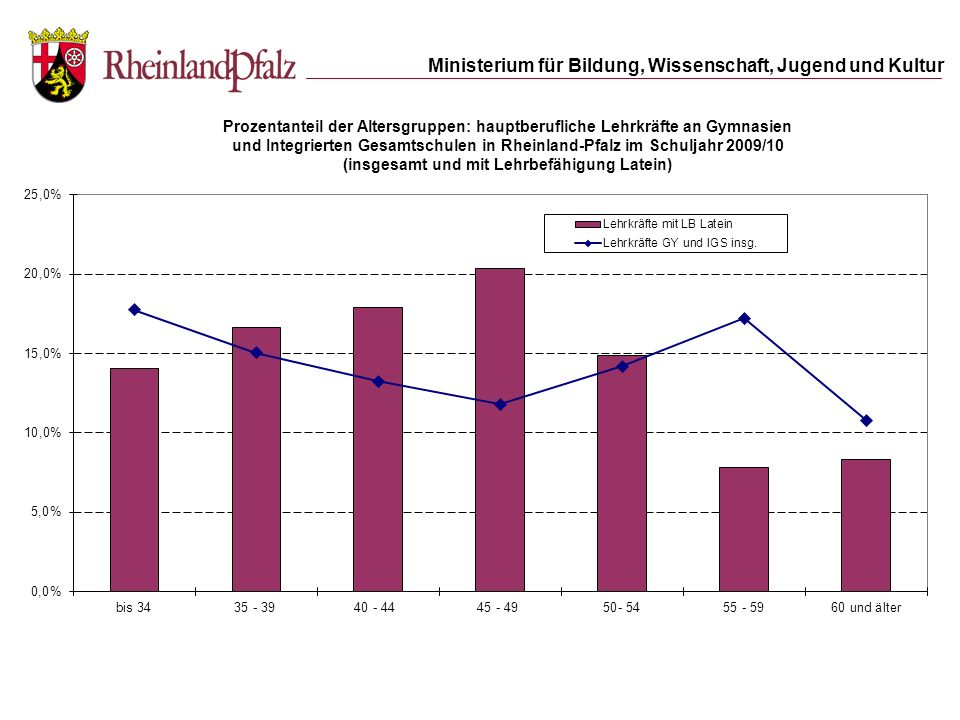 und Integrierten Gesamtschulen in Rheinland-Pfalz im Schuljahr 2009/10