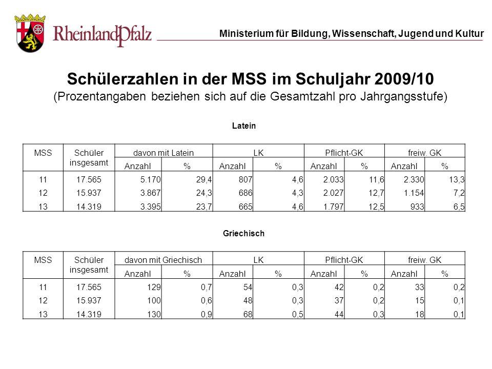 Schülerzahlen in der MSS im Schuljahr 2009/10 (Prozentangaben beziehen sich auf die Gesamtzahl pro Jahrgangsstufe)