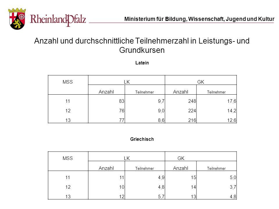 Anzahl und durchschnittliche Teilnehmerzahl in Leistungs- und Grundkursen