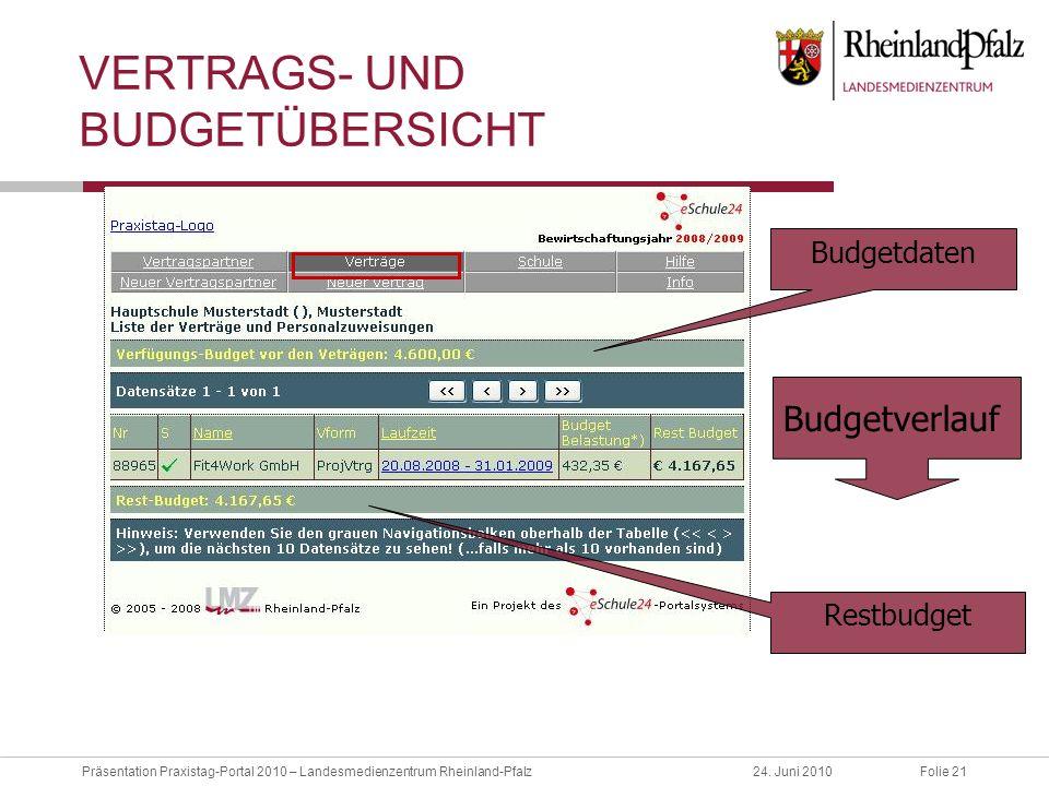Vertrags- und Budgetübersicht