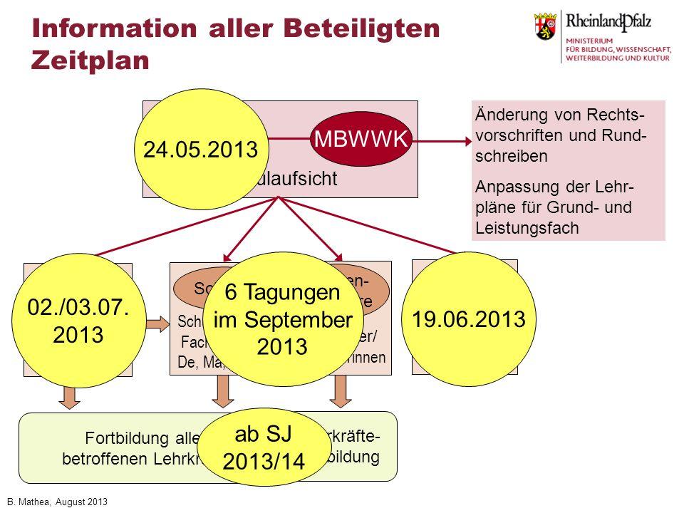 Information aller Beteiligten Zeitplan