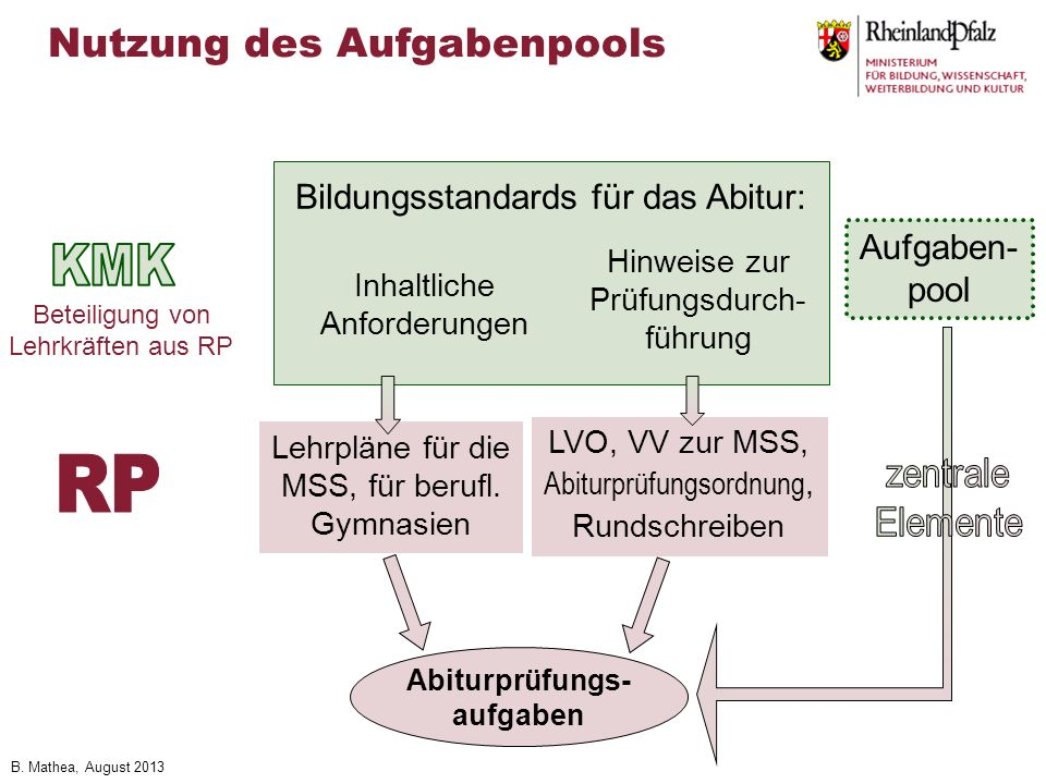 KMK RP Nutzung des Aufgabenpools Bildungsstandards für das Abitur: