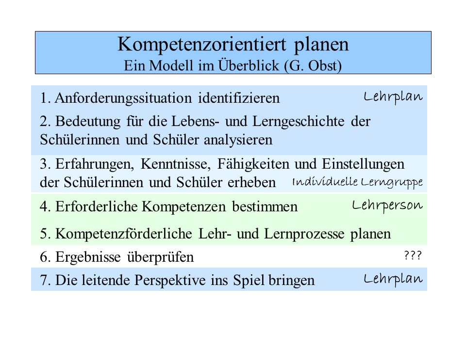 Kompetenzorientiert planen