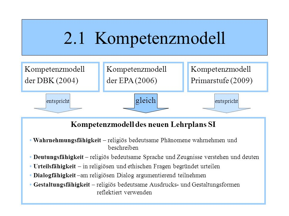 Kompetenzmodell des neuen Lehrplans SI
