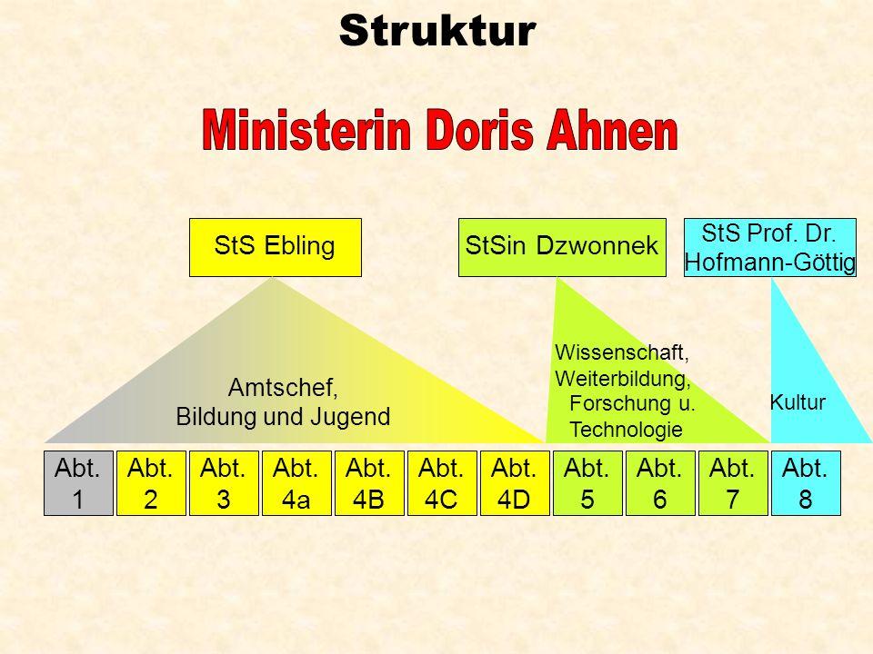 Struktur Ministerin Doris Ahnen StS Ebling StSin Dzwonnek Abt. 1