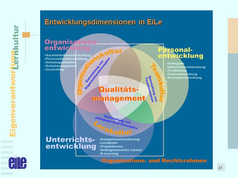 Entwicklungsdimensionen in EiLe