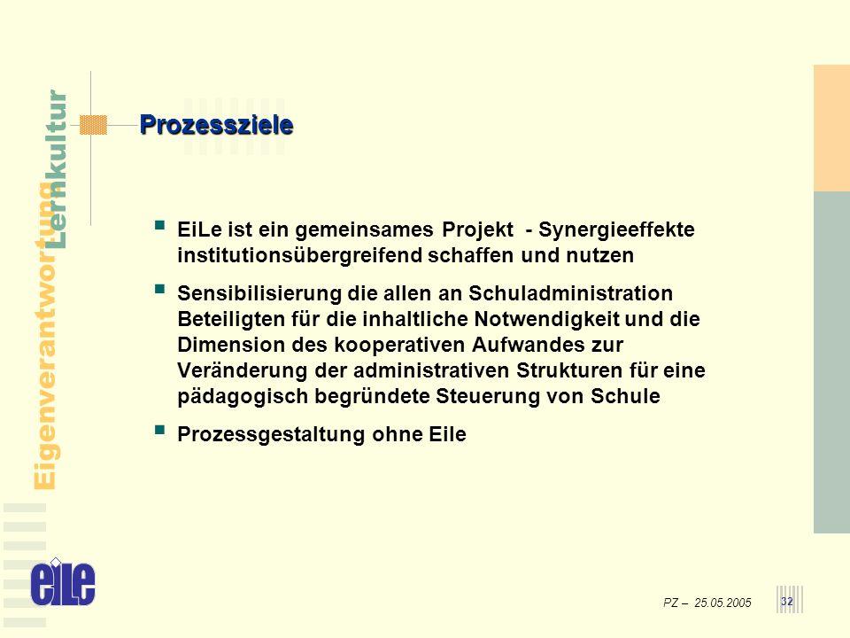 Prozessziele EiLe ist ein gemeinsames Projekt - Synergieeffekte institutionsübergreifend schaffen und nutzen.