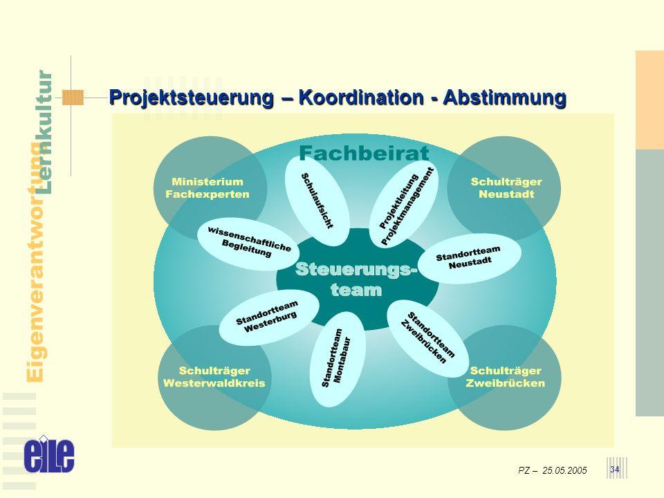 Projektsteuerung – Koordination - Abstimmung