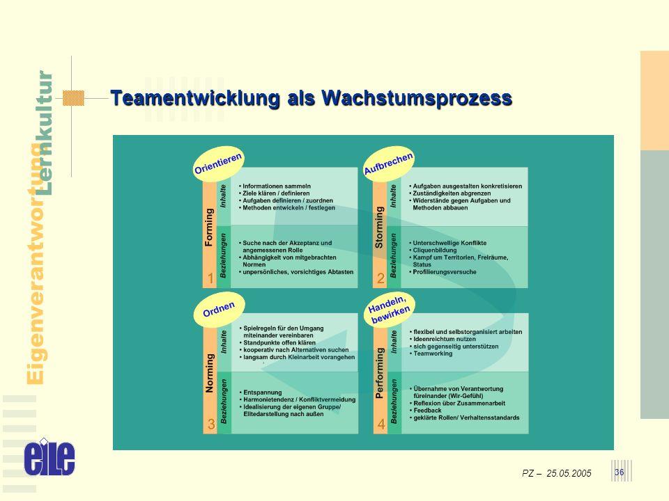 Teamentwicklung als Wachstumsprozess