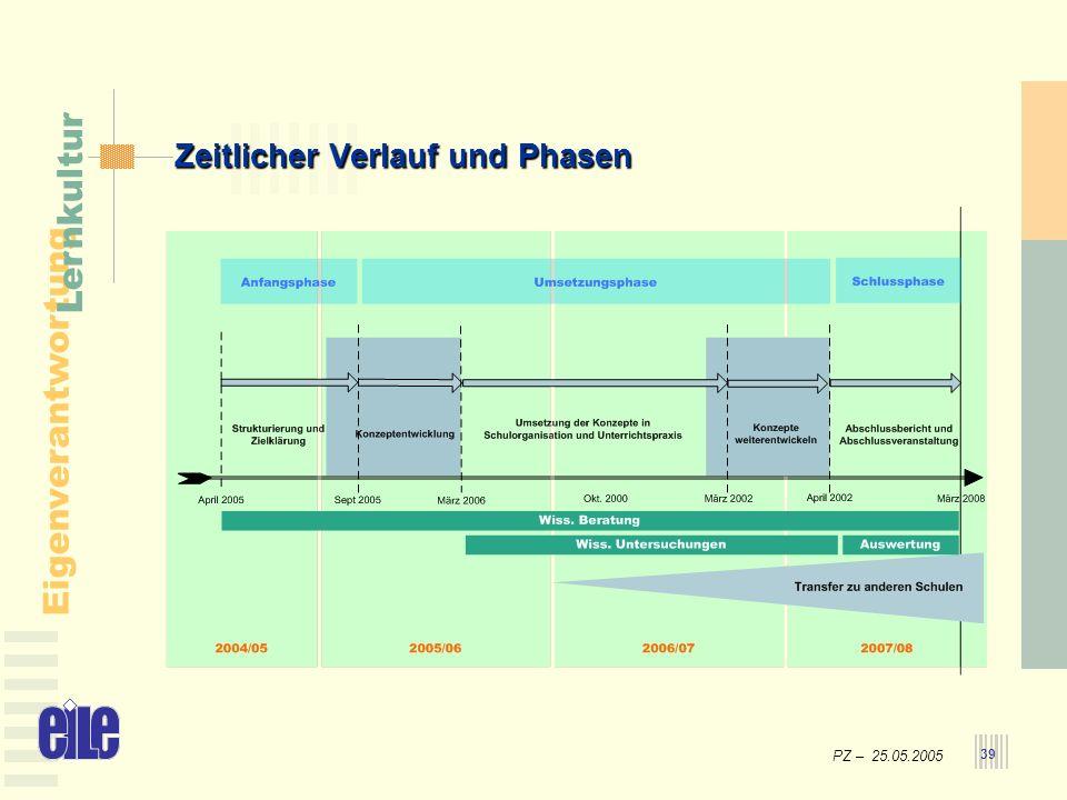 Zeitlicher Verlauf und Phasen