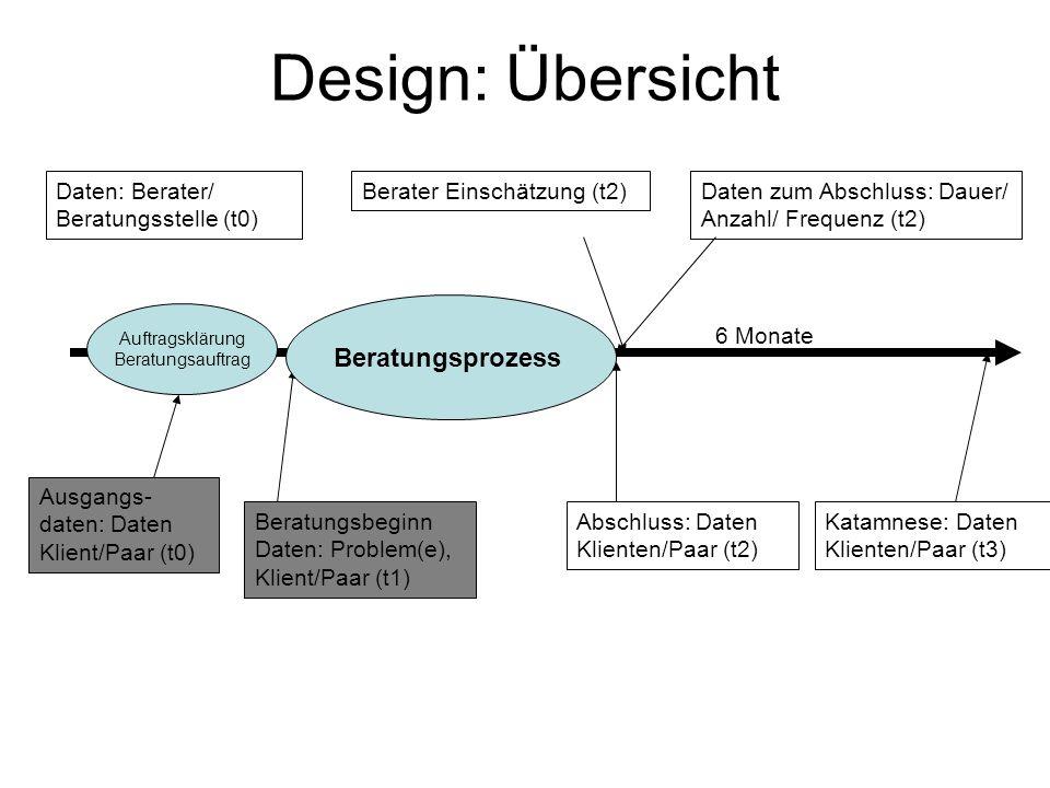 Design: Übersicht Beratungsprozess Daten: Berater/