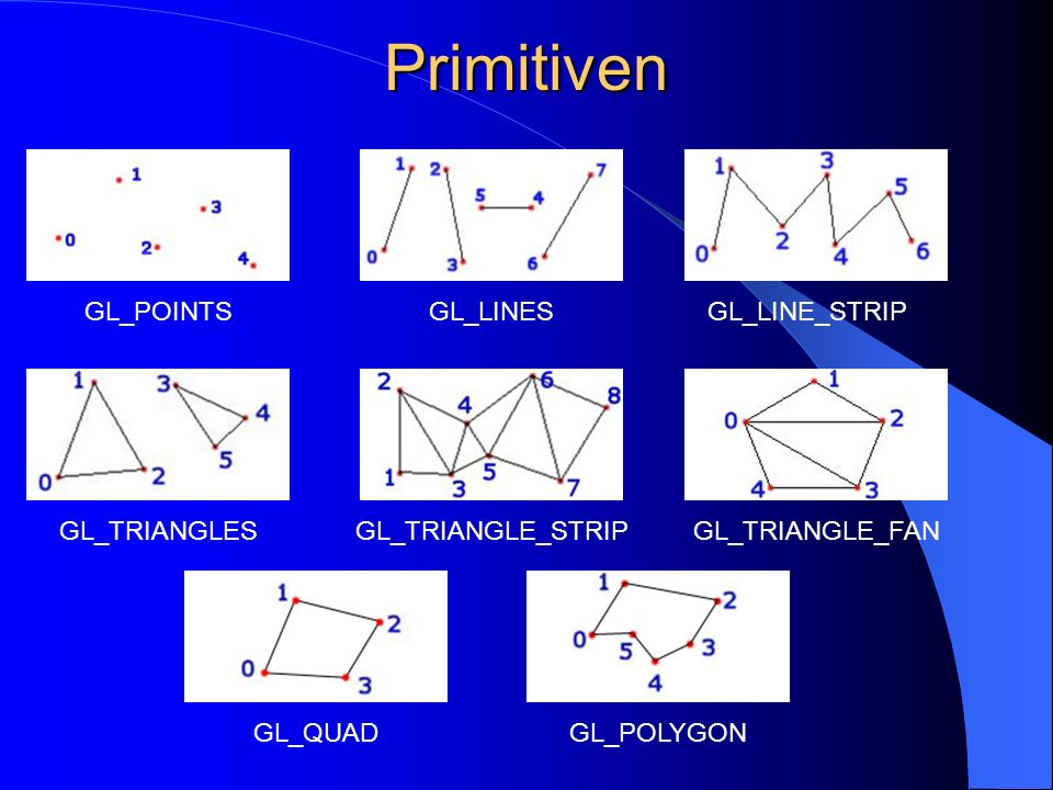 Primitiven GL_POINTS GL_LINES GL_LINE_STRIP GL_TRIANGLES
