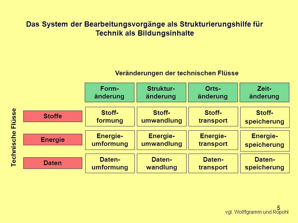 Das System der Bearbeitungsvorgänge als Strukturierungshilfe für Technik als Bildungsinhalte