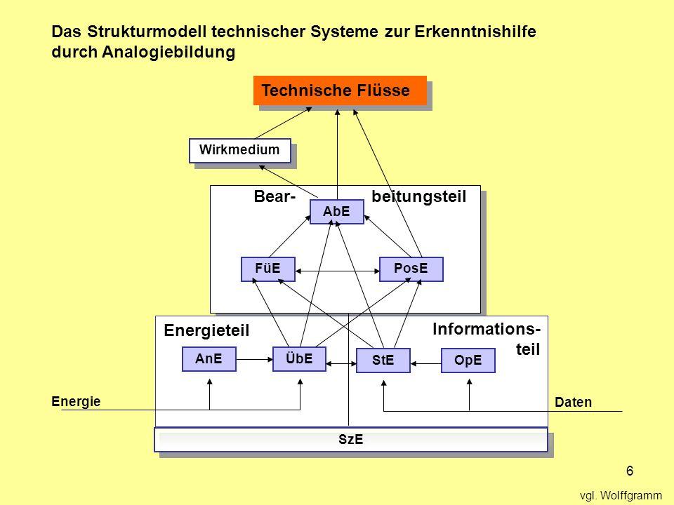 Das Strukturmodell technischer Systeme zur Erkenntnishilfe durch Analogiebildung
