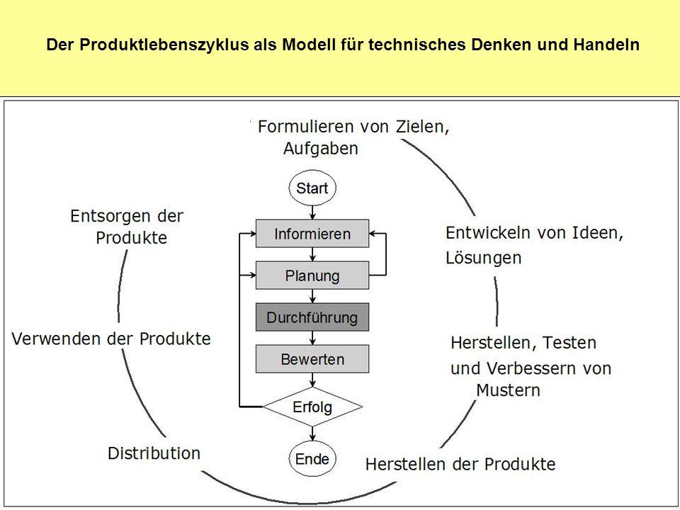 Der Produktlebenszyklus als Modell für technisches Denken und Handeln