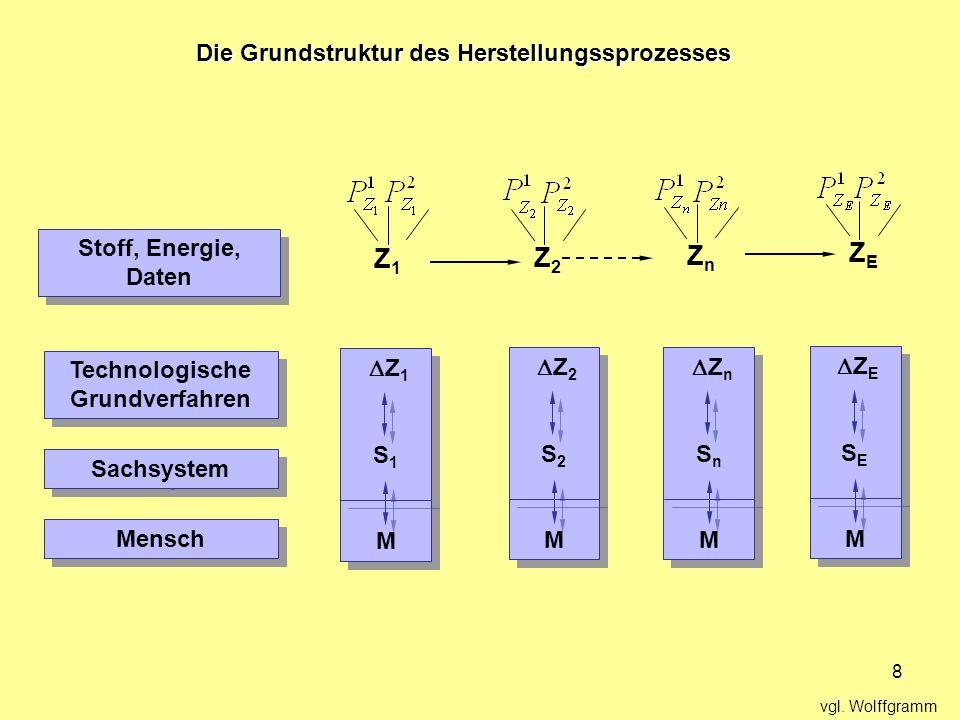 Die Grundstruktur des Herstellungssprozesses