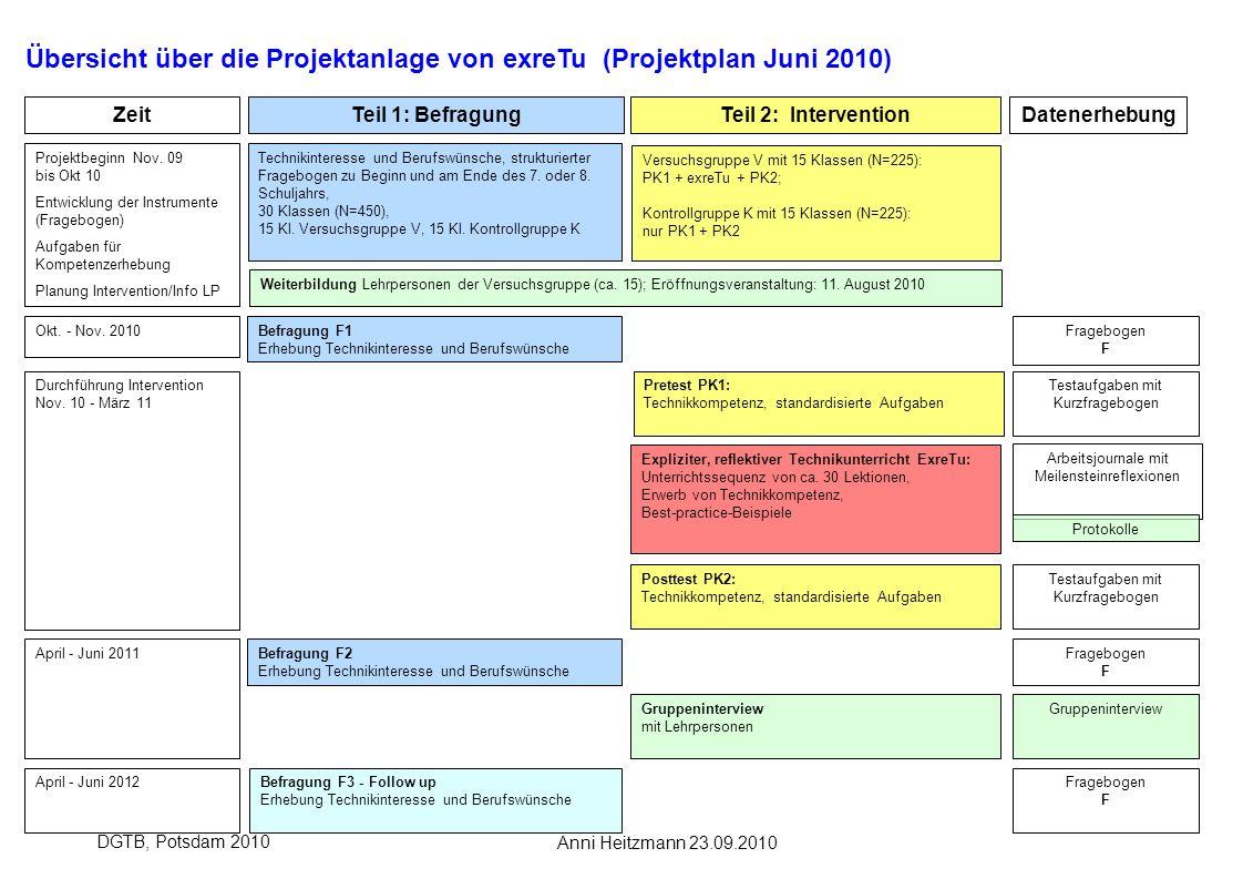 Übersicht über die Projektanlage von exreTu (Projektplan Juni 2010)