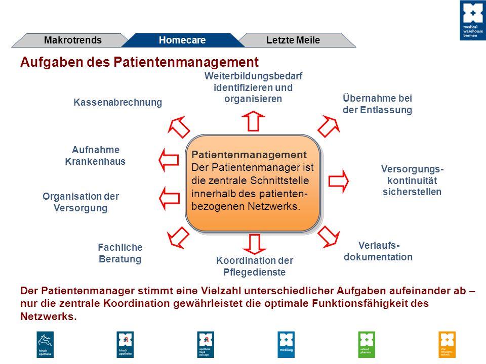 Aufgaben des Patientenmanagement