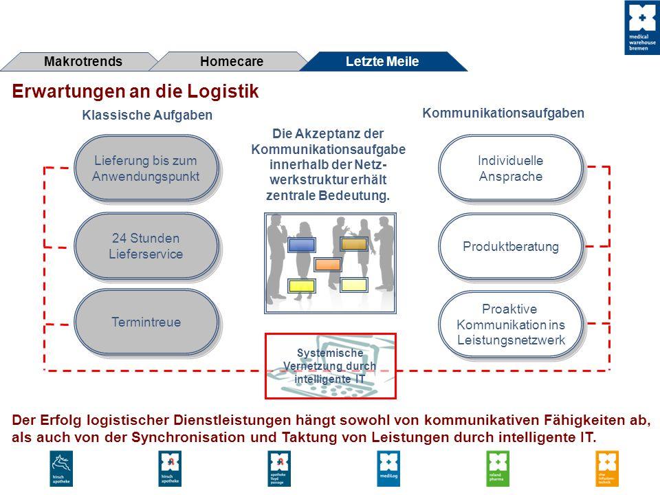 Kommunikationsaufgaben Systemische Vernetzung durch intelligente IT