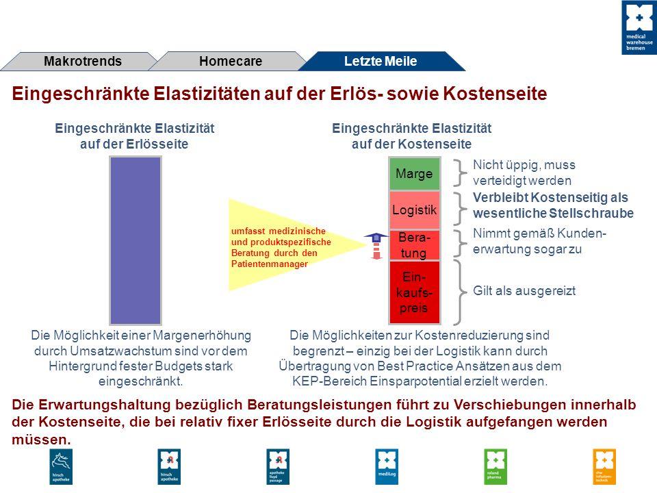 Eingeschränkte Elastizitäten auf der Erlös- sowie Kostenseite