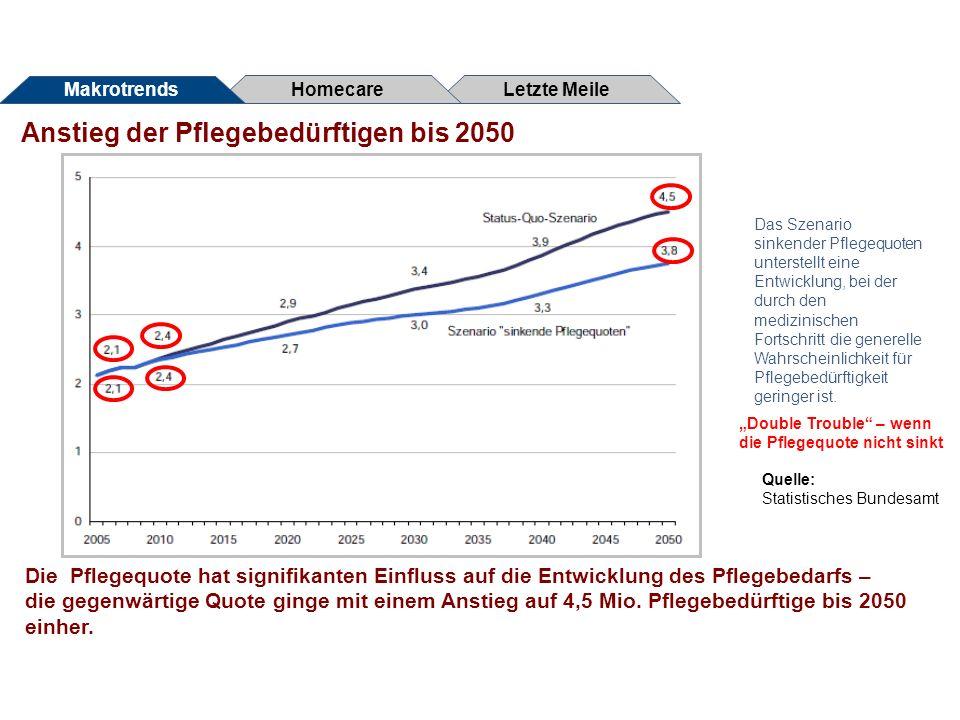 Anstieg der Pflegebedürftigen bis 2050