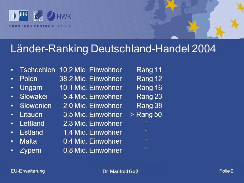 Länder-Ranking Deutschland-Handel 2004