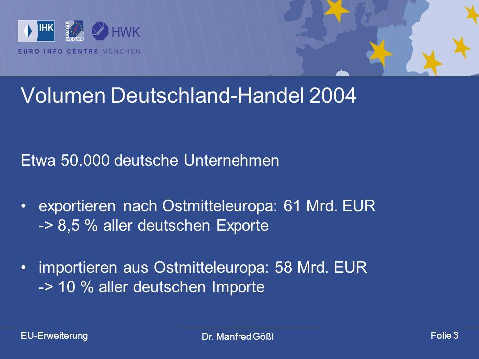 Volumen Deutschland-Handel 2004