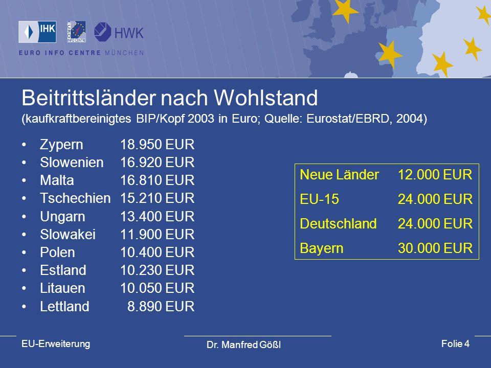 Beitrittsländer nach Wohlstand (kaufkraftbereinigtes BIP/Kopf 2003 in Euro; Quelle: Eurostat/EBRD, 2004)