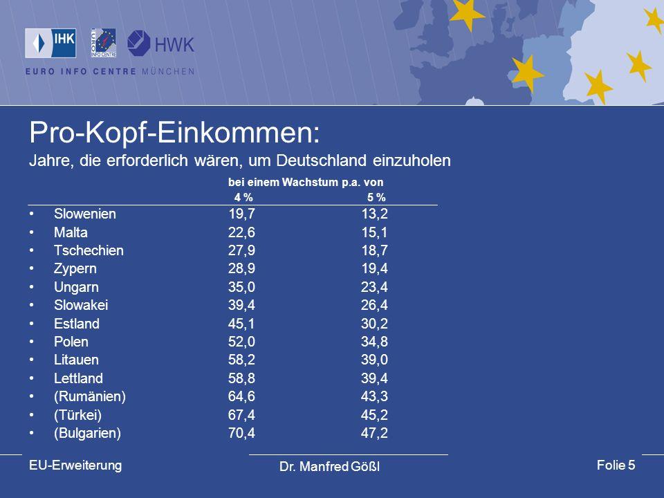 Pro-Kopf-Einkommen: Jahre, die erforderlich wären, um Deutschland einzuholen