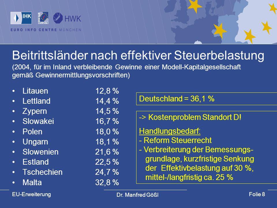 Beitrittsländer nach effektiver Steuerbelastung (2004, für im Inland verbleibende Gewinne einer Modell-Kapitalgesellschaft gemäß Gewinnermittlungsvorschriften)