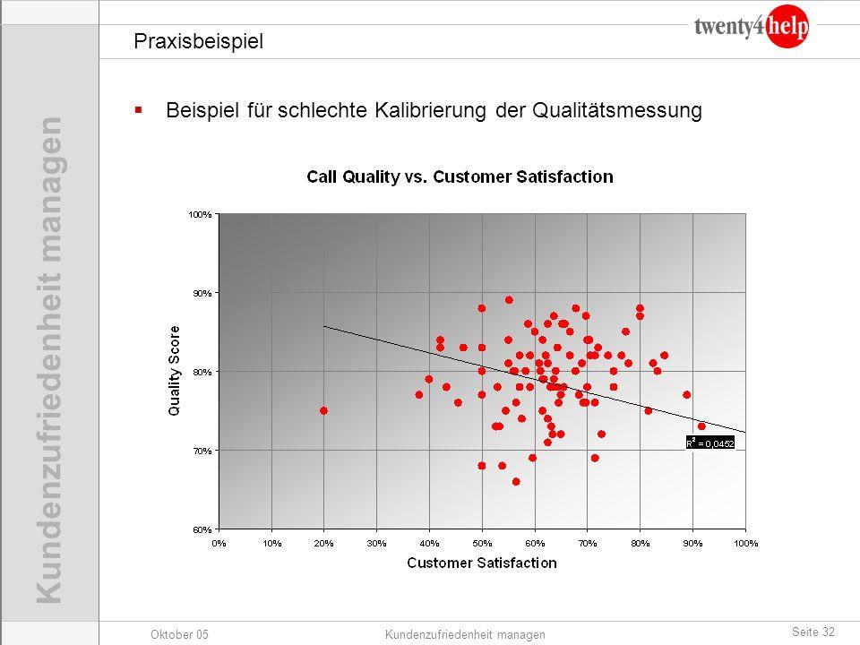 Praxisbeispiel Beispiel für schlechte Kalibrierung der Qualitätsmessung
