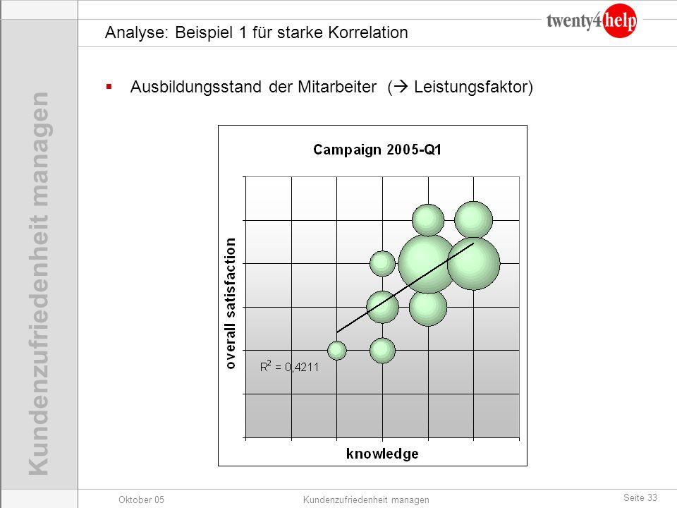 Analyse: Beispiel 1 für starke Korrelation