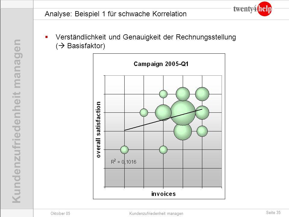 Analyse: Beispiel 1 für schwache Korrelation