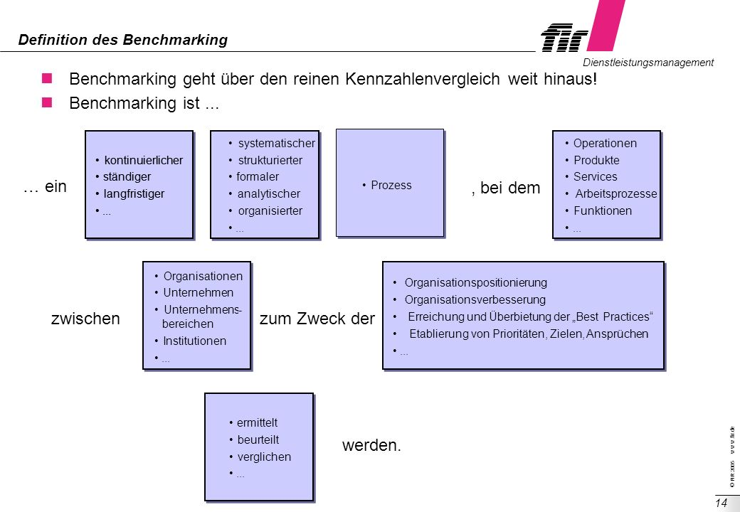 Definition des Benchmarking