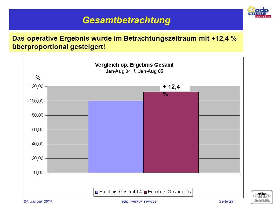 Gesamtbetrachtung Das operative Ergebnis wurde im Betrachtungszeitraum mit +12,4 % überproportional gesteigert!