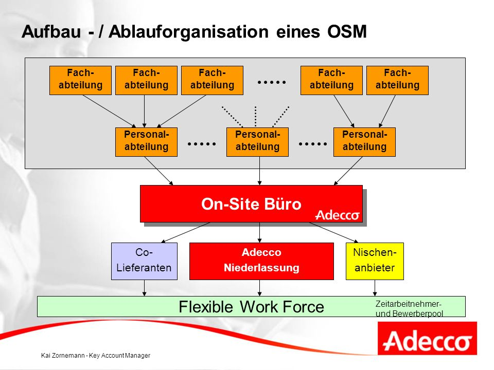 Aufbau - / Ablauforganisation eines OSM