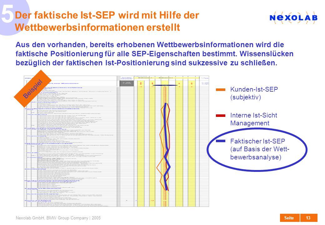 527. März 2017. Der faktische Ist-SEP wird mit Hilfe der Wettbewerbsinformationen erstellt.
