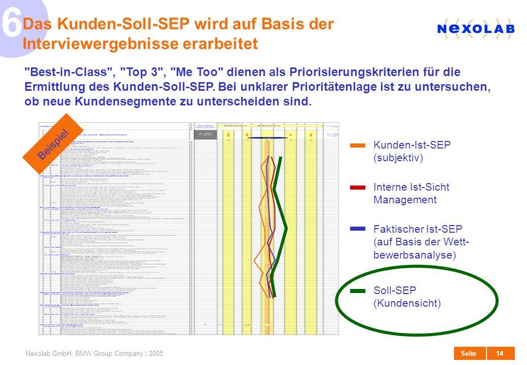 Das Kunden-Soll-SEP wird auf Basis der Interviewergebnisse erarbeitet