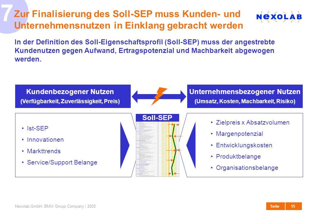 7 27. März 2017. Zur Finalisierung des Soll-SEP muss Kunden- und Unternehmensnutzen in Einklang gebracht werden.