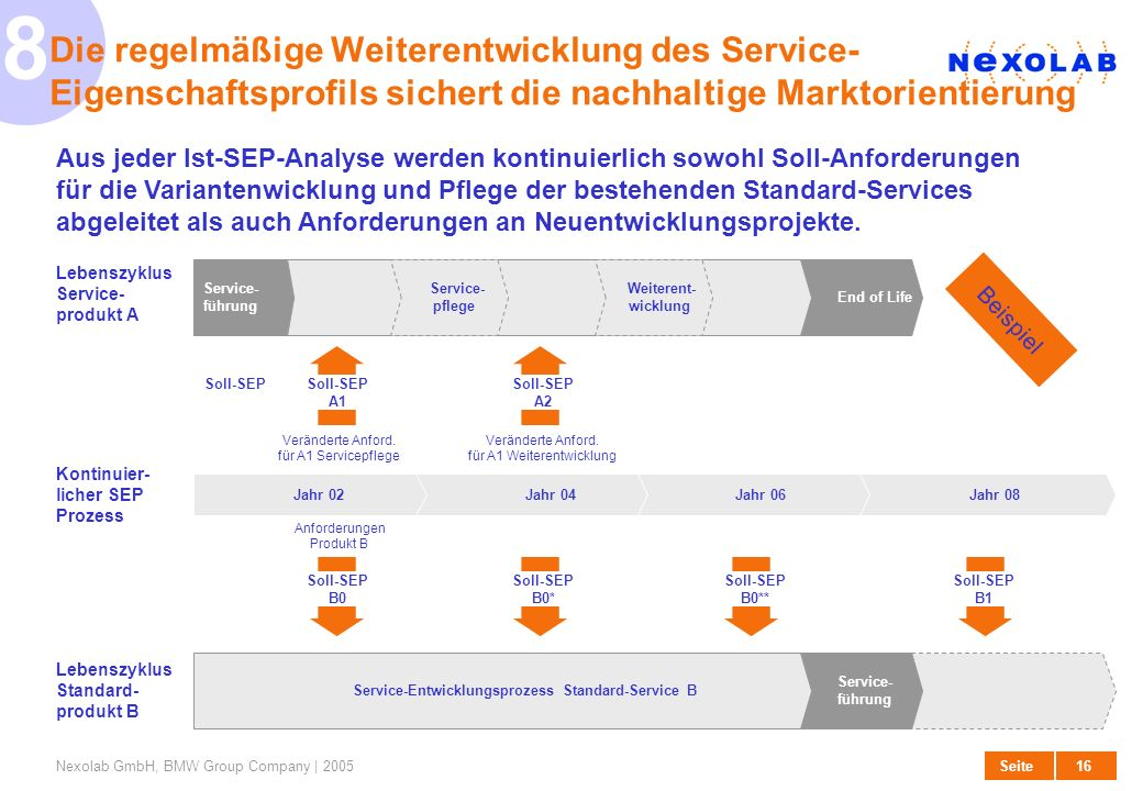 Service-Entwicklungsprozess Standard-Service B