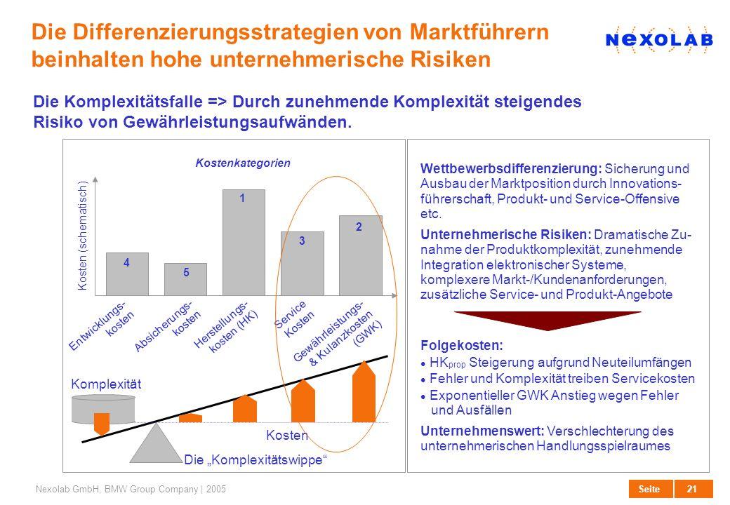 Die Differenzierungsstrategien von Marktführern beinhalten hohe unternehmerische Risiken