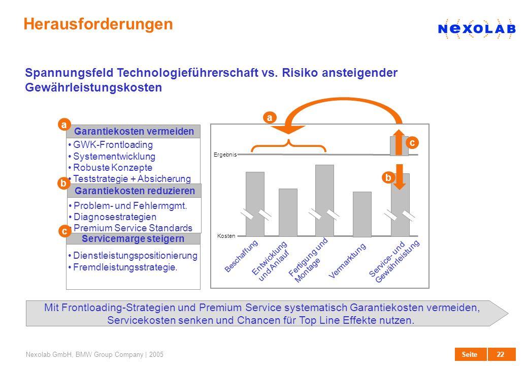 Herausforderungen Spannungsfeld Technologieführerschaft vs. Risiko ansteigender Gewährleistungskosten.
