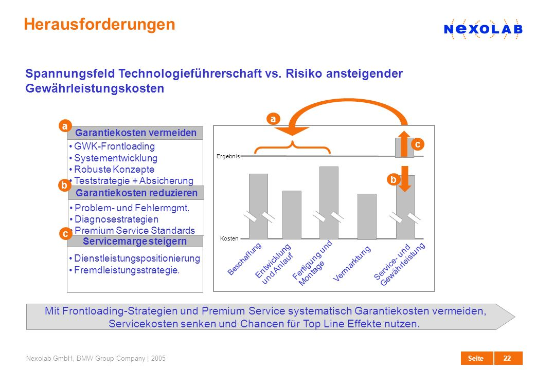 HerausforderungenSpannungsfeld Technologieführerschaft vs. Risiko ansteigender Gewährleistungskosten.