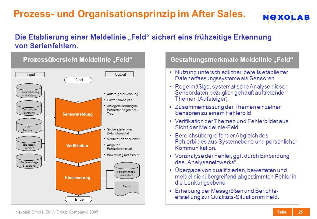 Prozess- und Organisationsprinzip im After Sales.