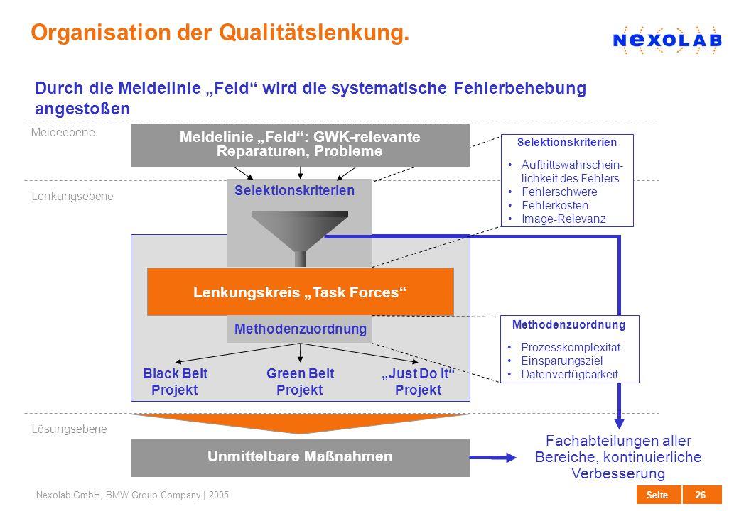 Organisation der Qualitätslenkung.
