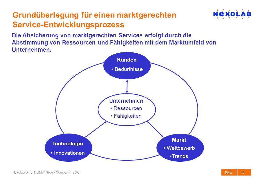 Grundüberlegung für einen marktgerechten Service-Entwicklungsprozess